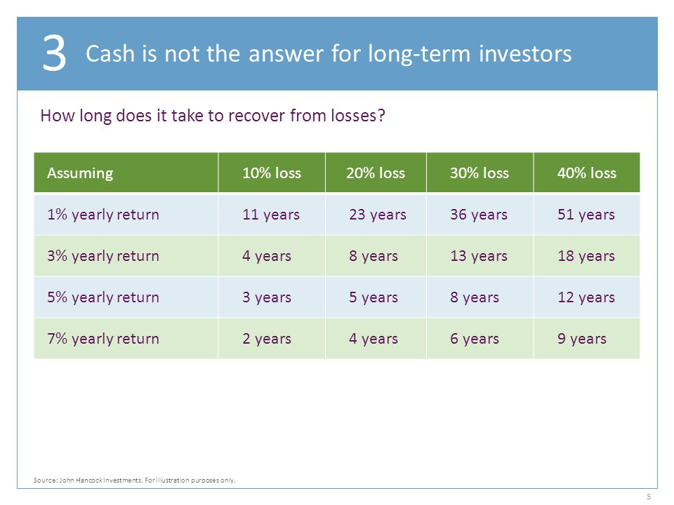 Cash is not the answer for long-term investors
