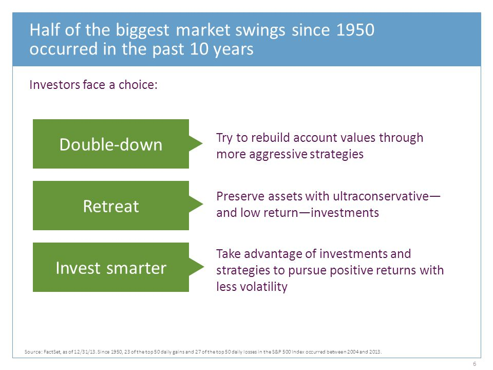 Half of the biggest market swings since 1950 occurred in the past 10 years