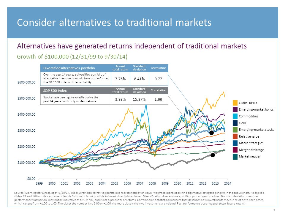 Consider alternatives to traditional markets