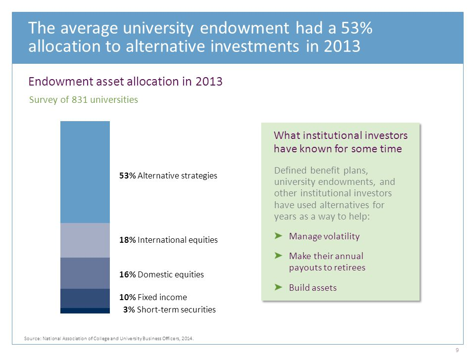 The average university endowment had a 53% allocation to alternative investments in 2013