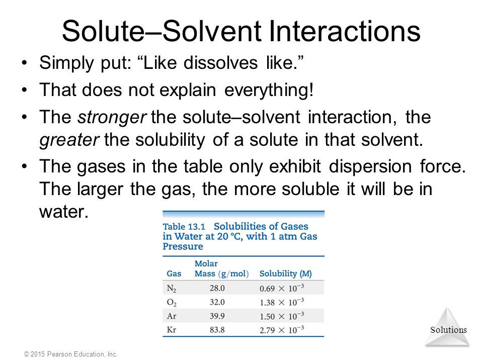 Solute–Solvent Interactions