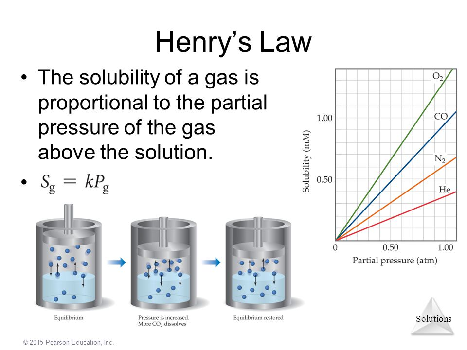 Henry's Law The solubility of a gas is proportional to the partial pressure of the gas above the solution.