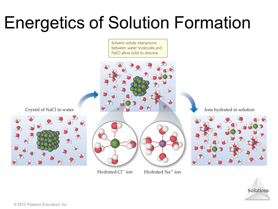 Energetics of Solution Formation