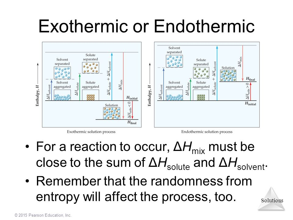 Exothermic or Endothermic