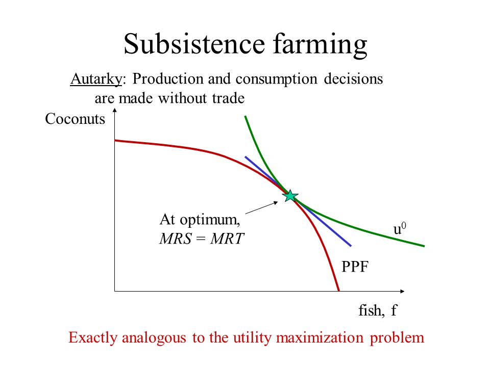 Subsistence farming Autarky: Production and consumption decisions are made without trade. Coconuts.