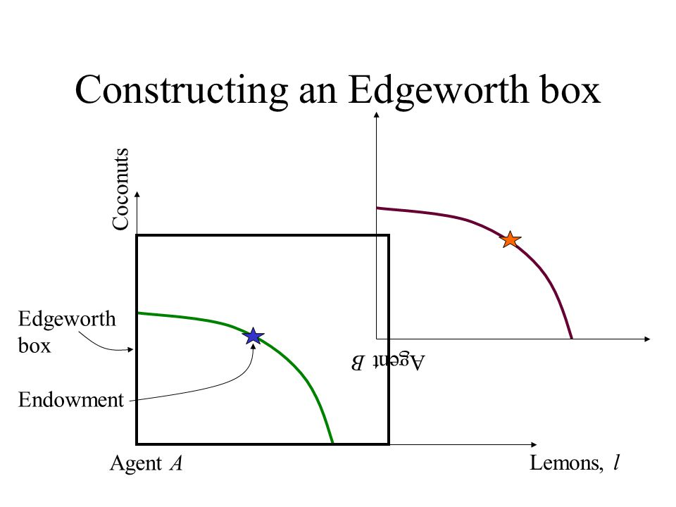 Constructing an Edgeworth box