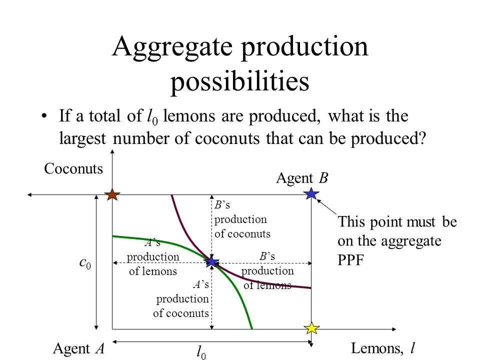 Aggregate production possibilities