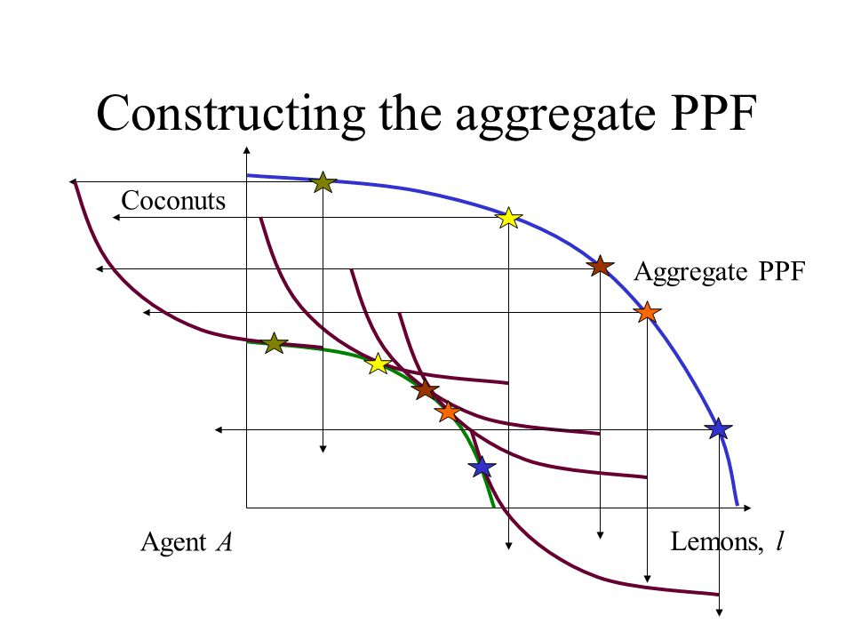 Constructing the aggregate PPF