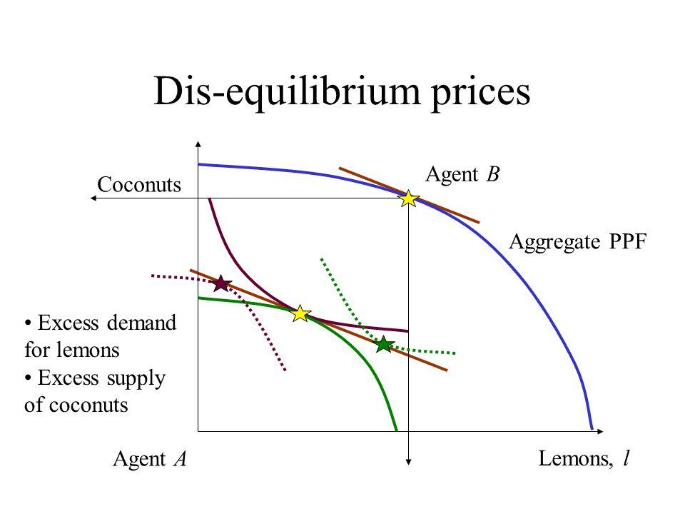 Dis-equilibrium prices