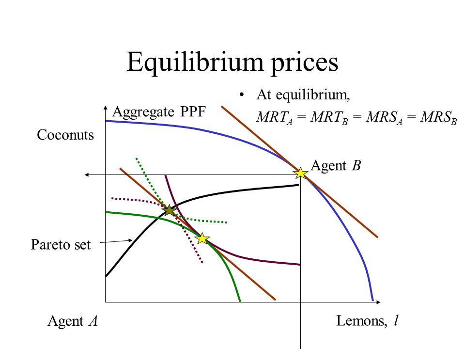 Equilibrium prices At equilibrium, MRTA = MRTB = MRSA = MRSB