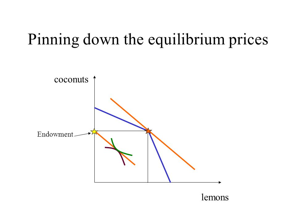Pinning down the equilibrium prices