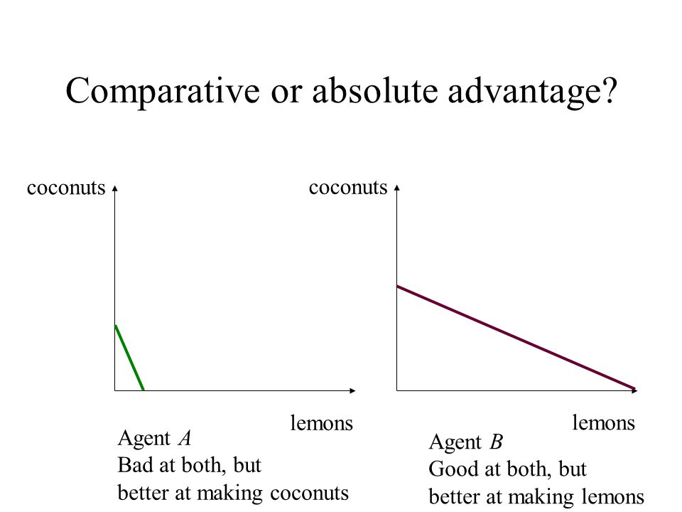 Comparative or absolute advantage