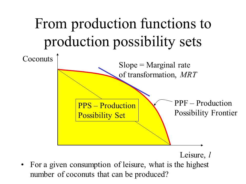 From production functions to production possibility sets