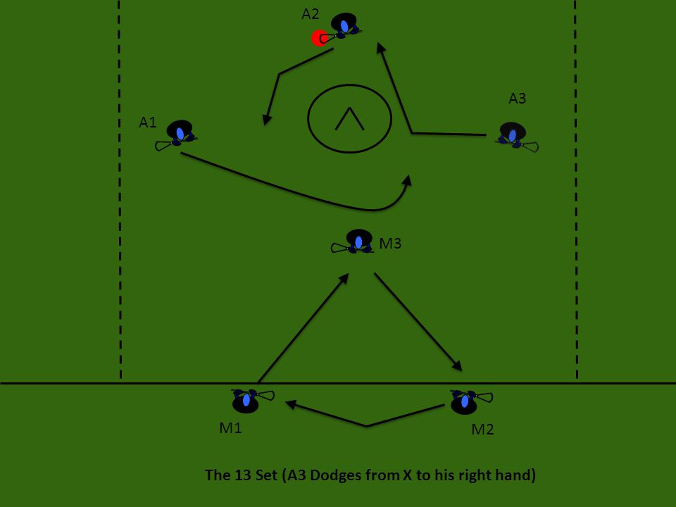 A2 A3 A1 M3 M1 M2 The 13 Set (A3 Dodges from X to his right hand)
