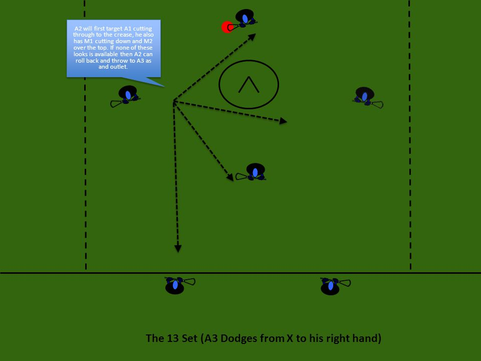 The 13 Set (A3 Dodges from X to his right hand)