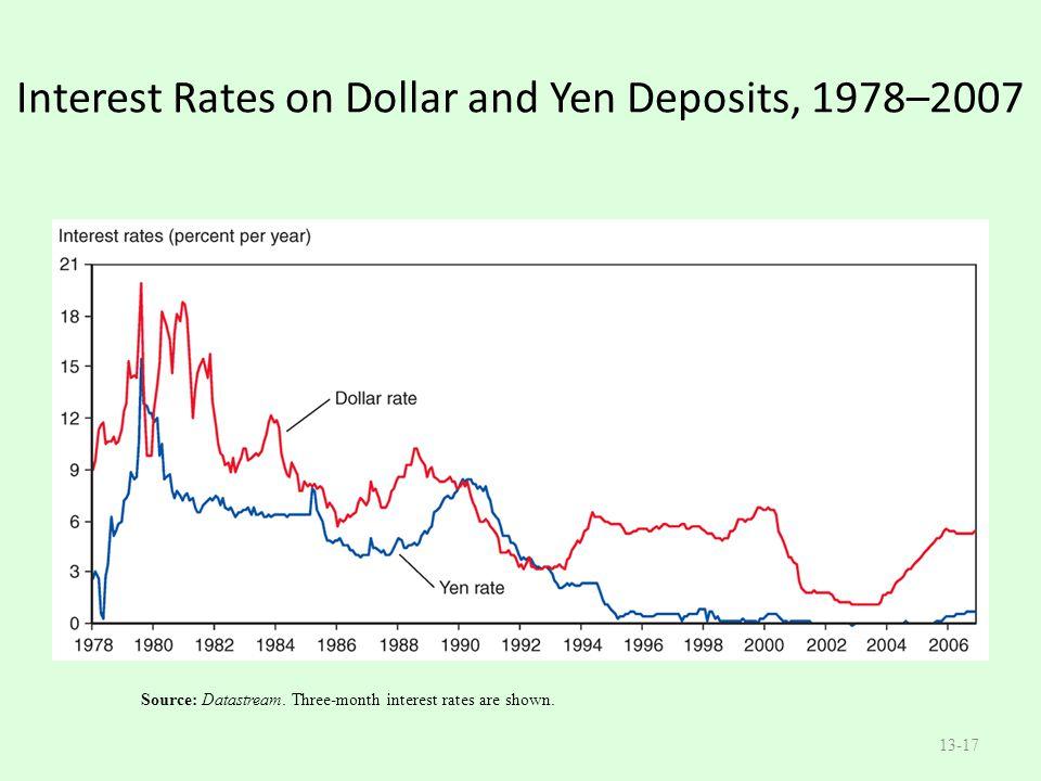 Interest Rates on Dollar and Yen Deposits, 1978–2007