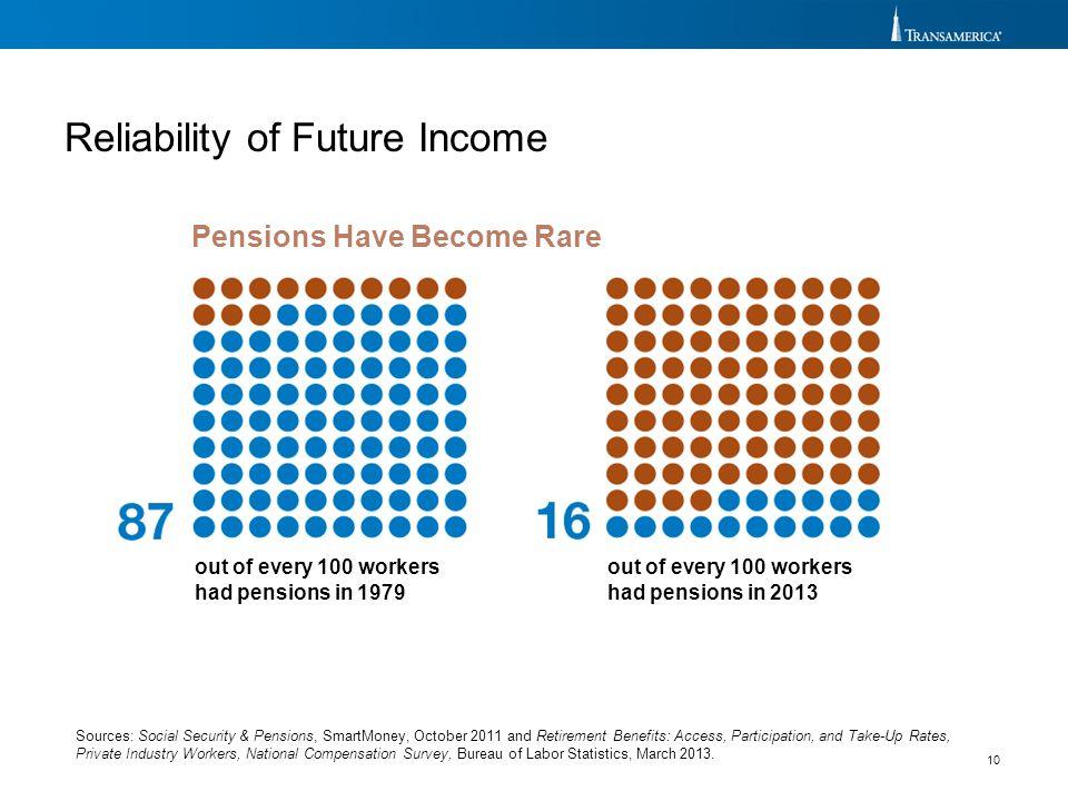Reliability of Future Income
