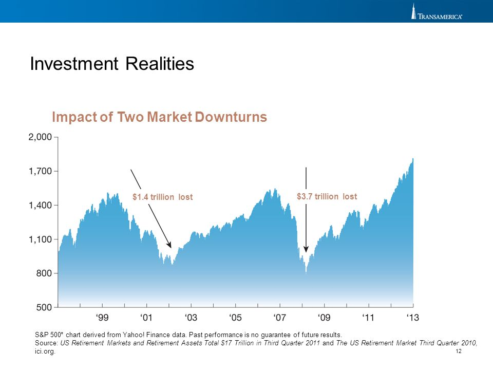 Investment Realities Impact of Two Market Downturns $1.4 trillion lost