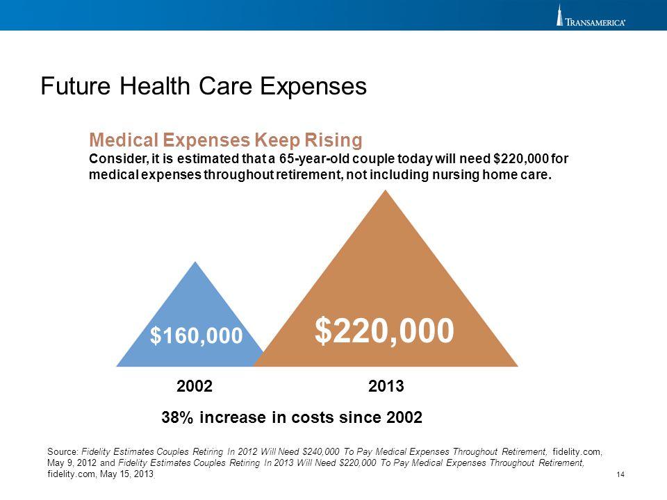 $220,000 Future Health Care Expenses $160,000