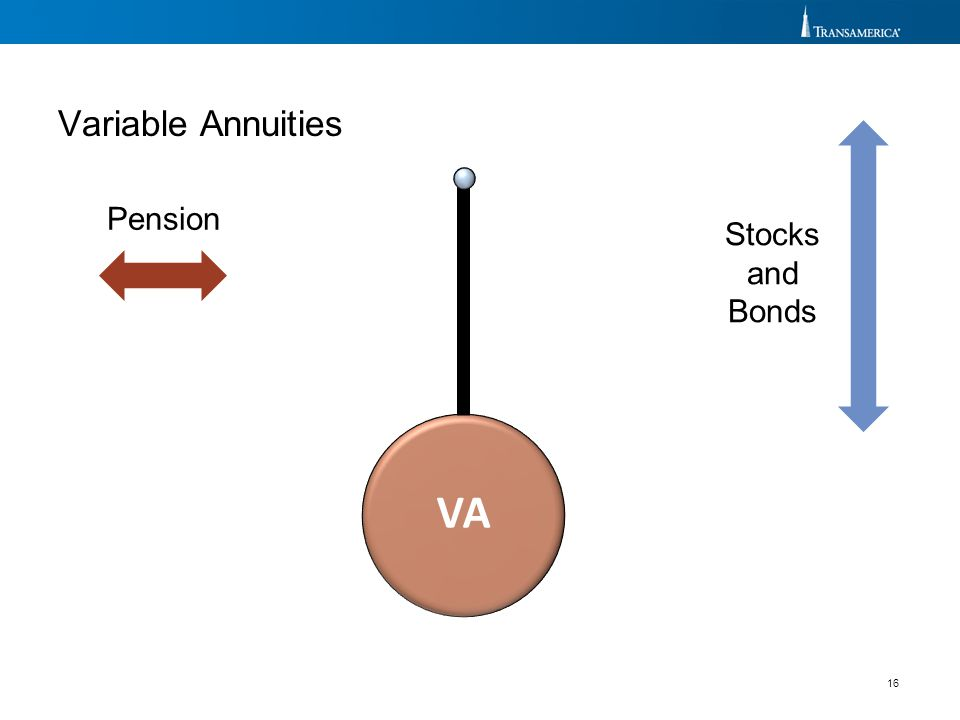 VA Variable Annuities Pension Stocks and Bonds Click for animation.