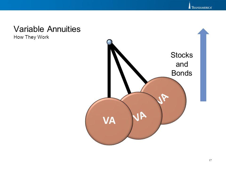 VA VA VA Variable Annuities Stocks and Bonds How They Work