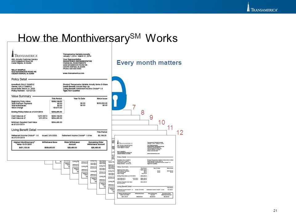 How the MonthiversarySM Works
