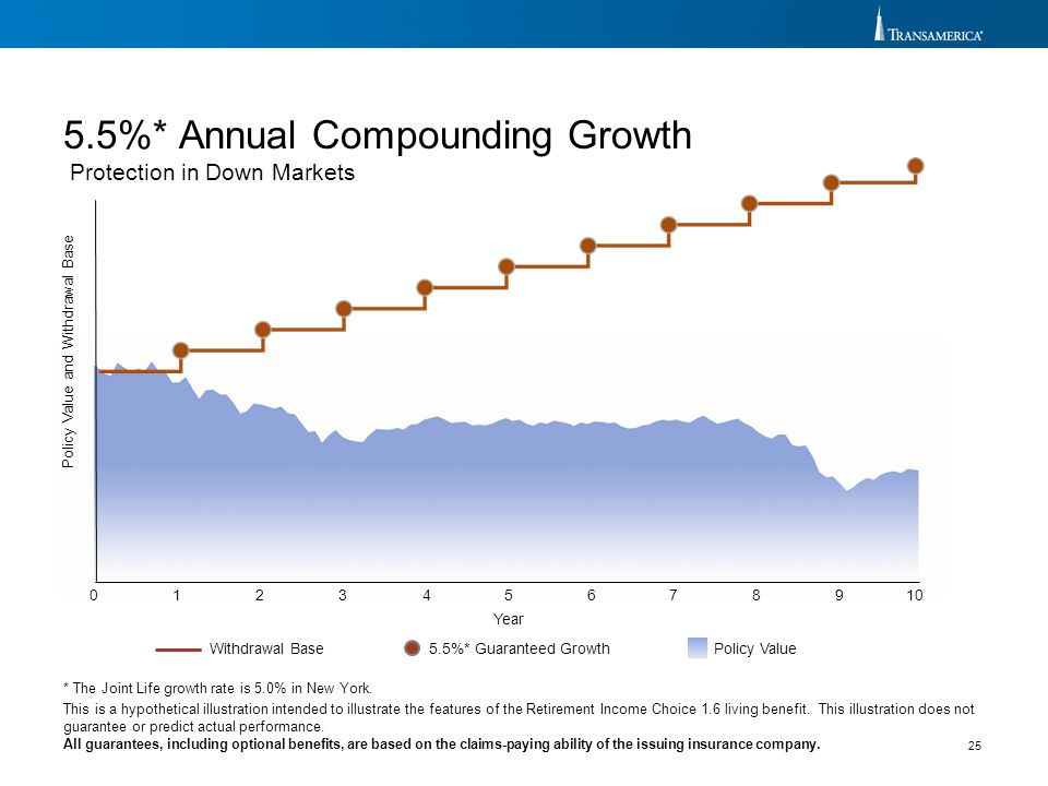 5.5%* Annual Compounding Growth