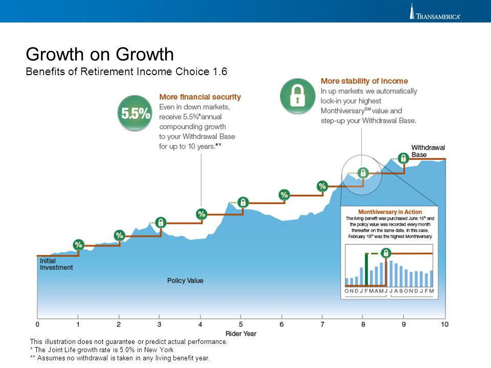 Growth on Growth Benefits of Retirement Income Choice 1.6 * **