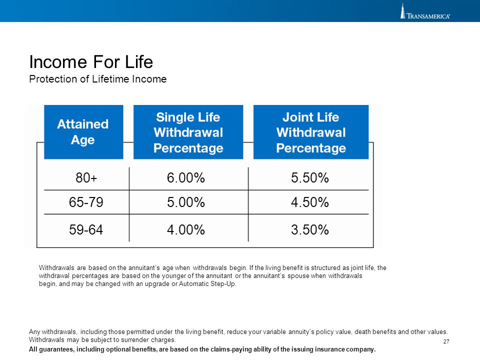Income For Life 80+ 65-79 59-64 6.00% 5.00% 4.00% 5.50% 4.50% 3.50%