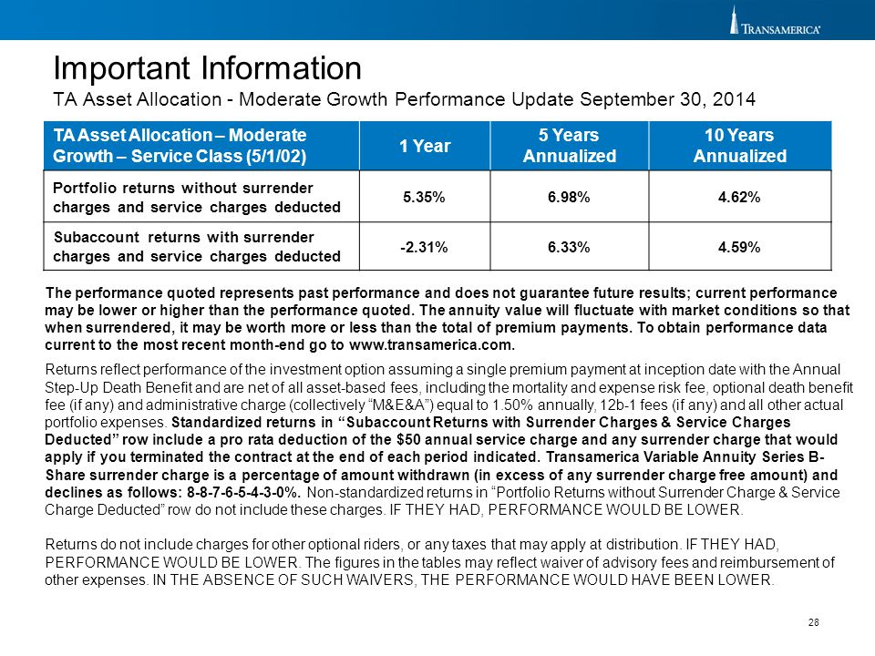 Important Information TA Asset Allocation - Moderate Growth Performance Update September 30, 2014