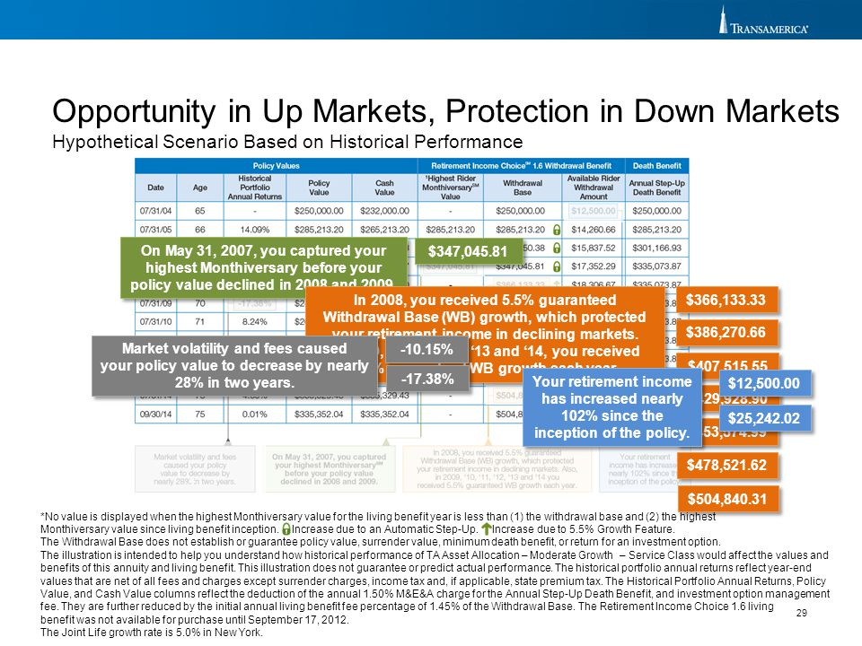 Opportunity in Up Markets, Protection in Down Markets