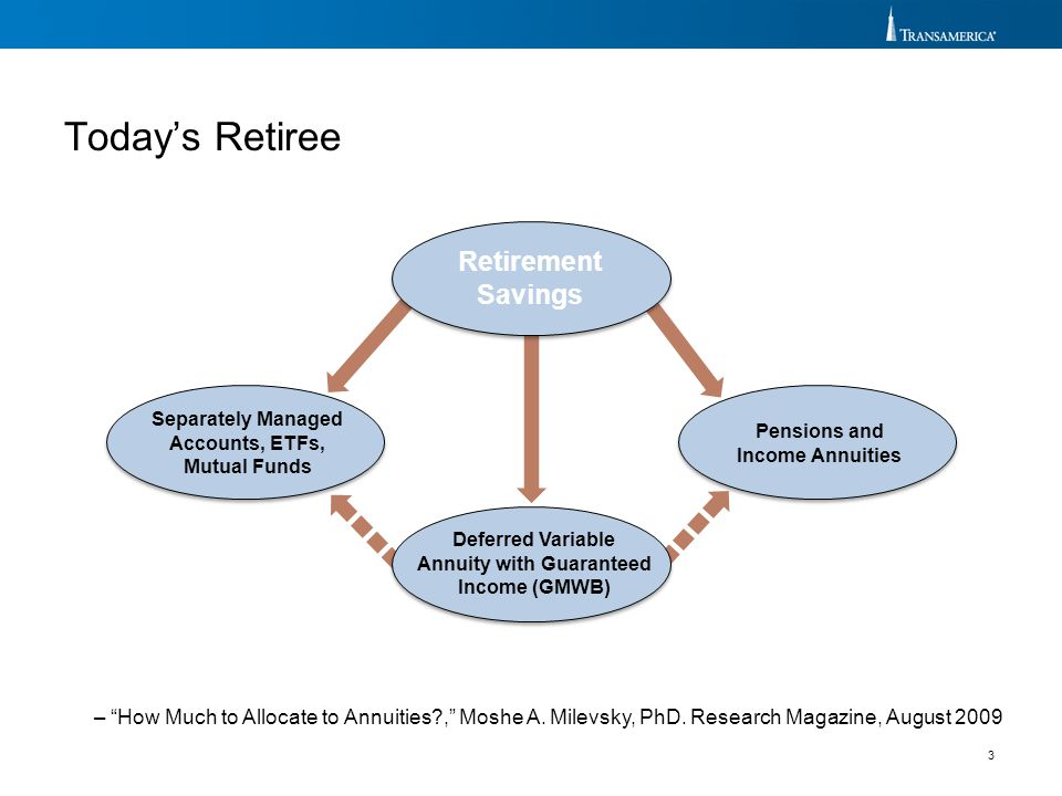 Retirement Savings Today's Retiree Separately Managed Accounts, ETFs,