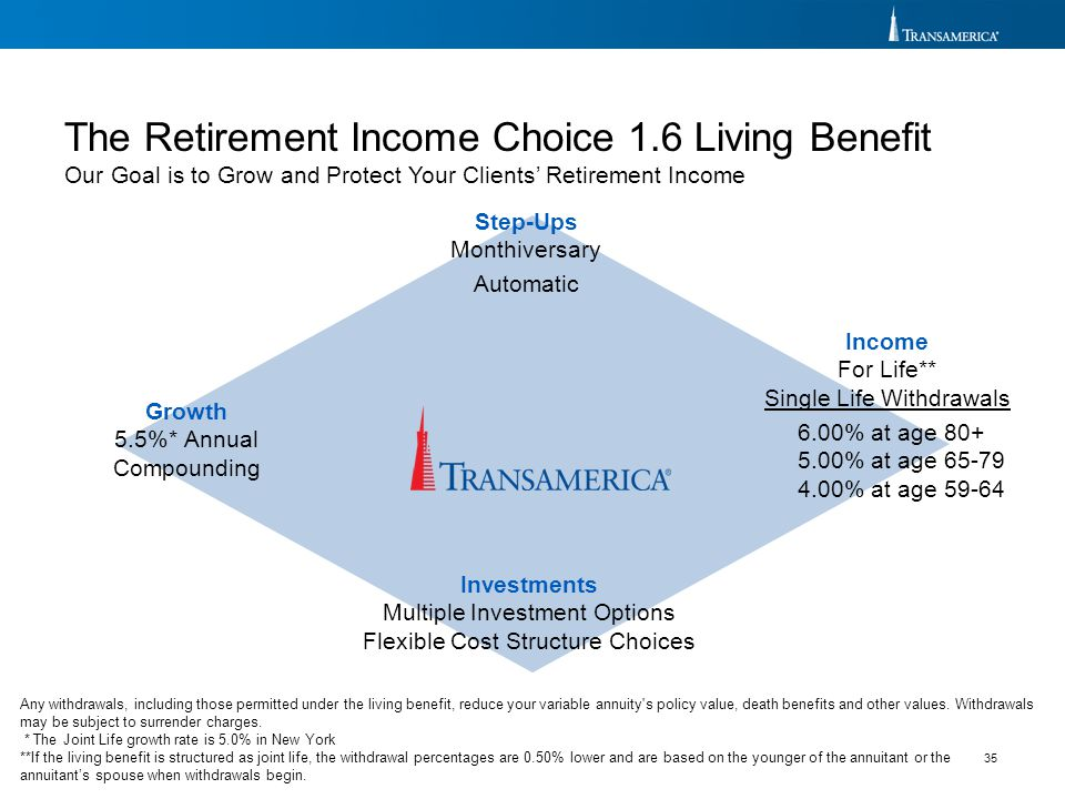 The Retirement Income Choice 1