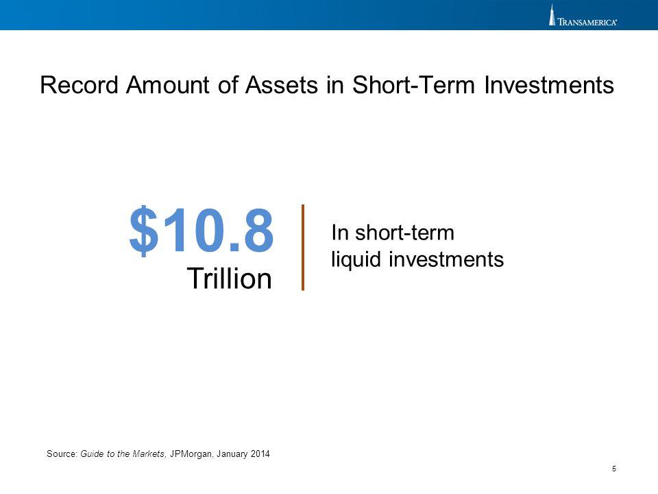 $10.8 Trillion In short-term liquid investments