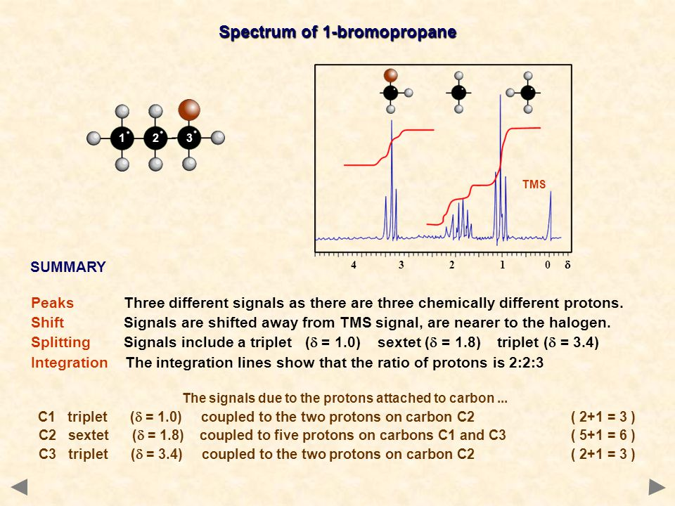 Spectrum of 1-bromopropane