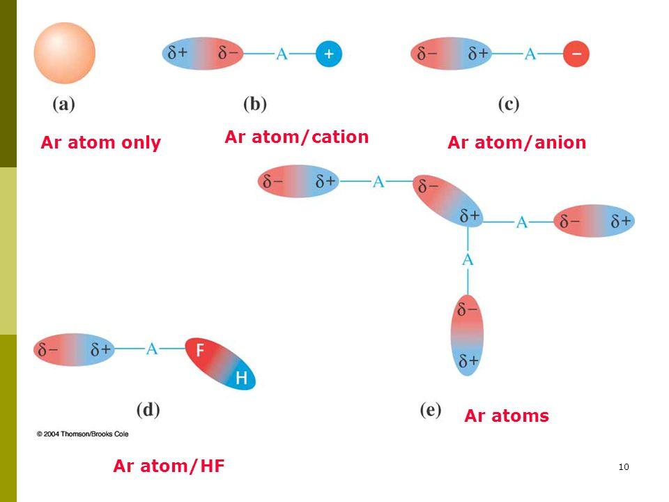 Ar atom/cation Ar atom only Ar atom/anion Ar atoms Ar atom/HF
