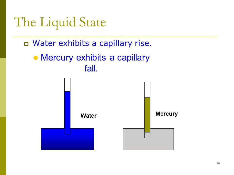Mercury exhibits a capillary fall.