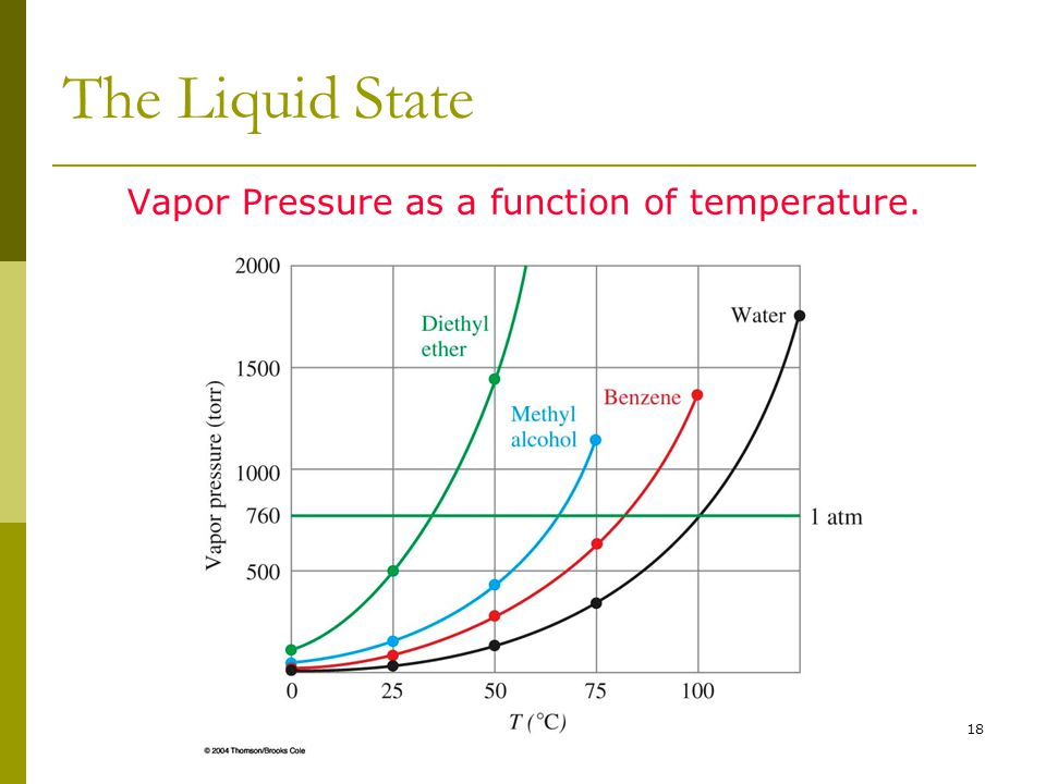 Vapor Pressure as a function of temperature.