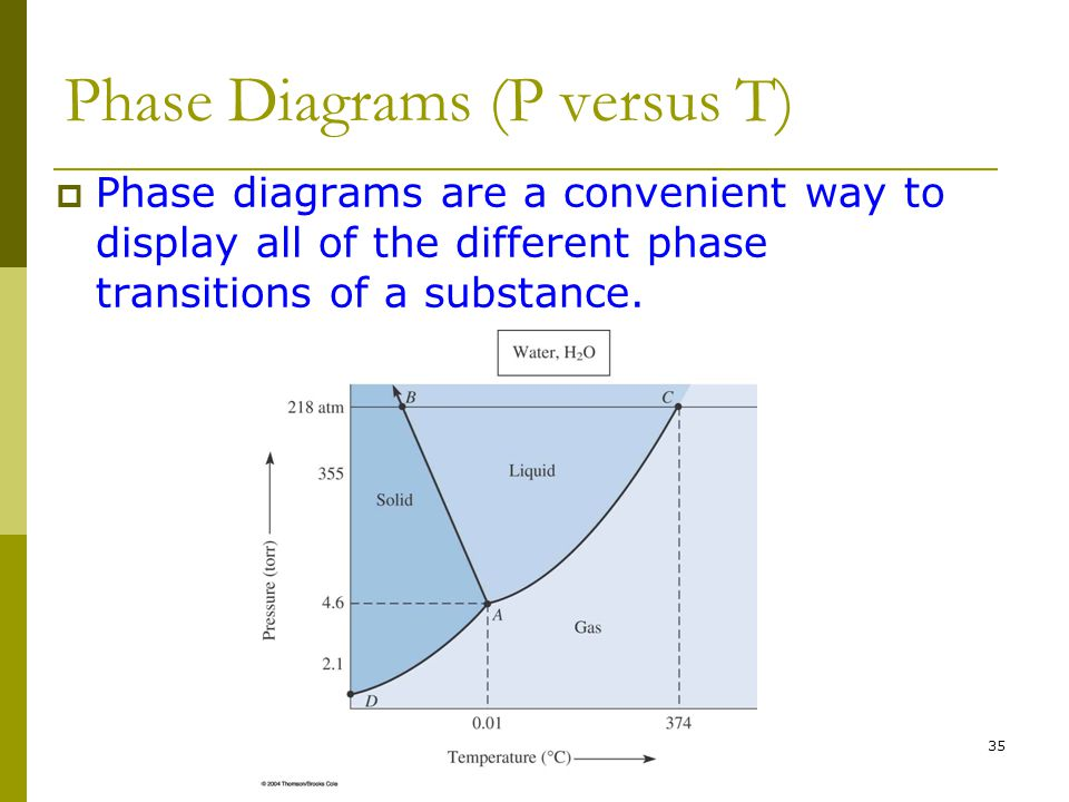 Phase Diagrams (P versus T)
