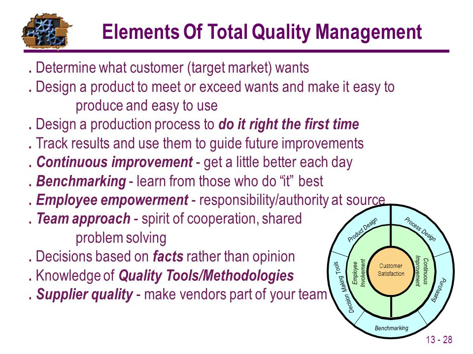 Elements Of Total Quality Management