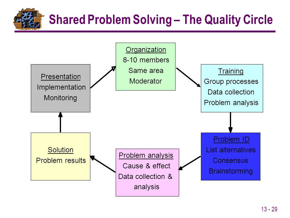Shared Problem Solving – The Quality Circle