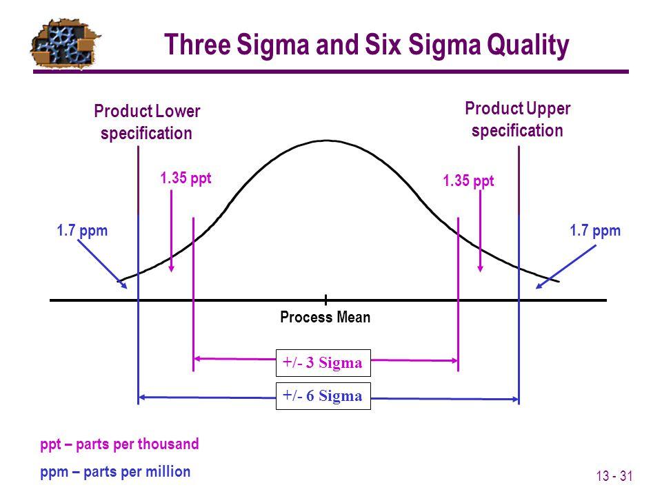 Three Sigma and Six Sigma Quality