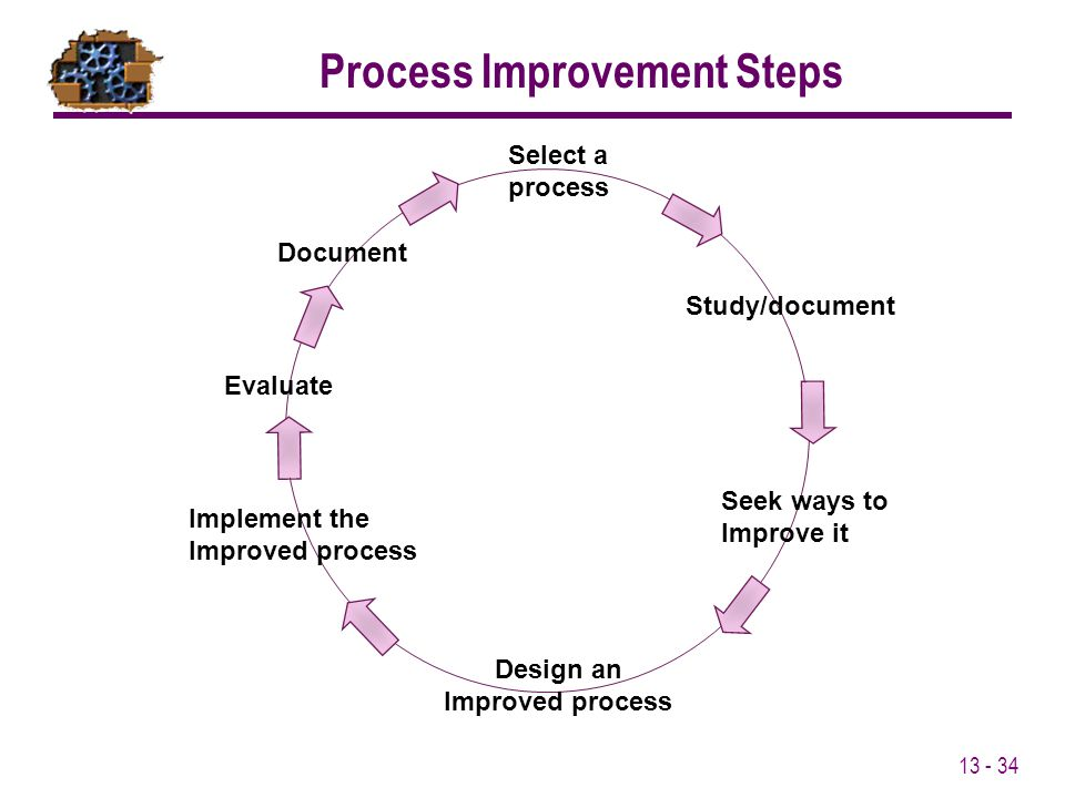 Process Improvement Steps