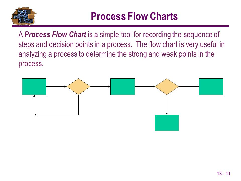 Process Flow Charts