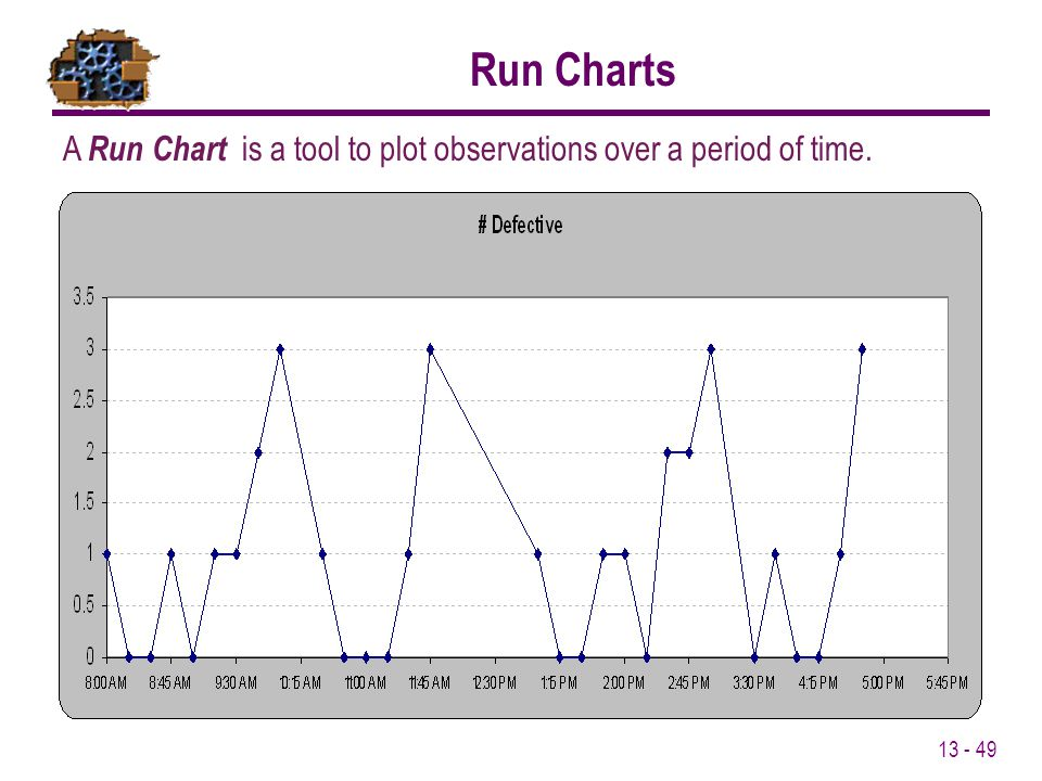 Run Charts A Run Chart is a tool to plot observations over a period of time.