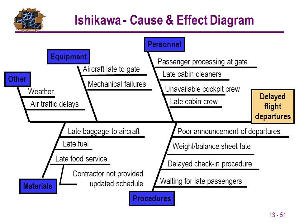 Ishikawa - Cause & Effect Diagram