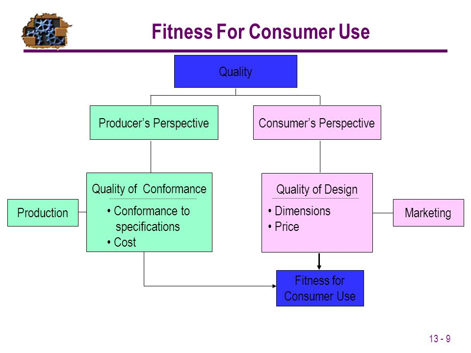 Fitness For Consumer Use