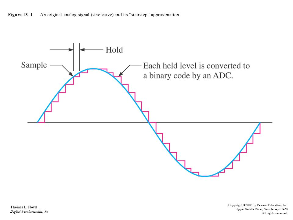 Figure 13–1 An original analog signal (sine wave) and its stairstep approximation.
