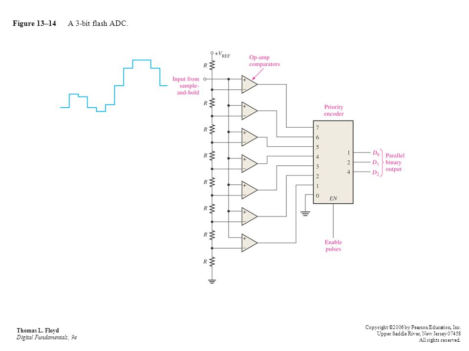 Figure 13–14 A 3-bit flash ADC.