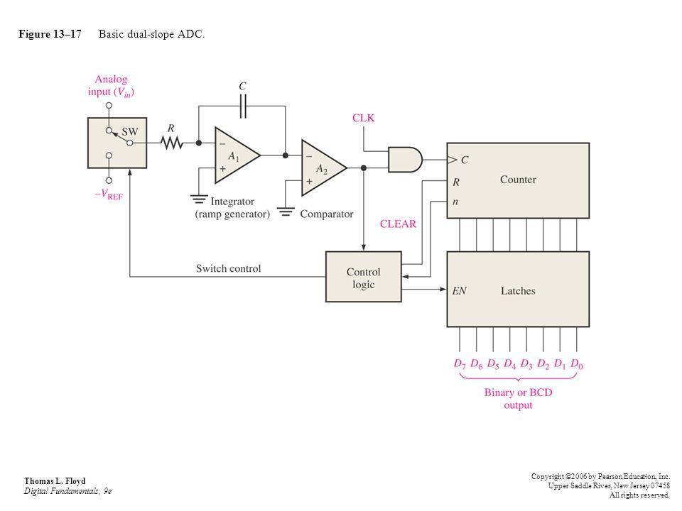 Figure 13–17 Basic dual-slope ADC.